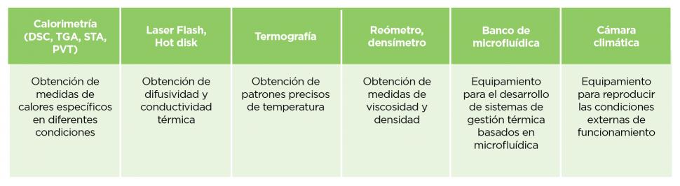 ThermLab. Soluciones de gestión térmica avanzada