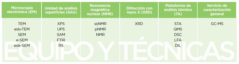 Degradación / Mecanismo de fallos / Efectos de la temperatura en materiales