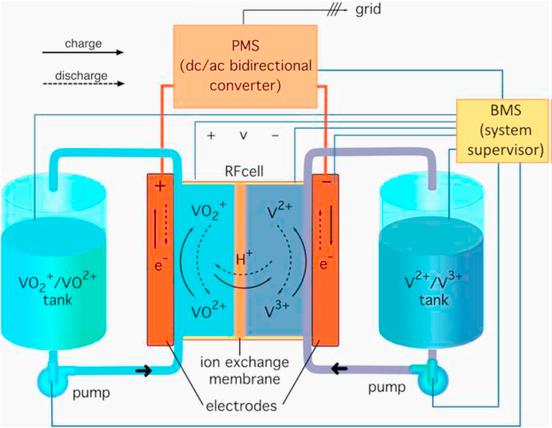 Esquema de un sistema de batería de flujo de vanadio.
