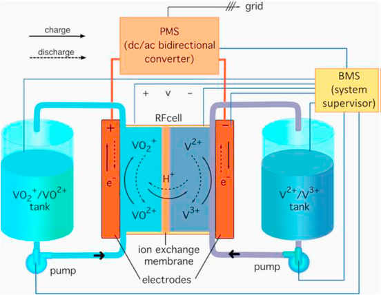 Diagram of a vanadium flow battery system.